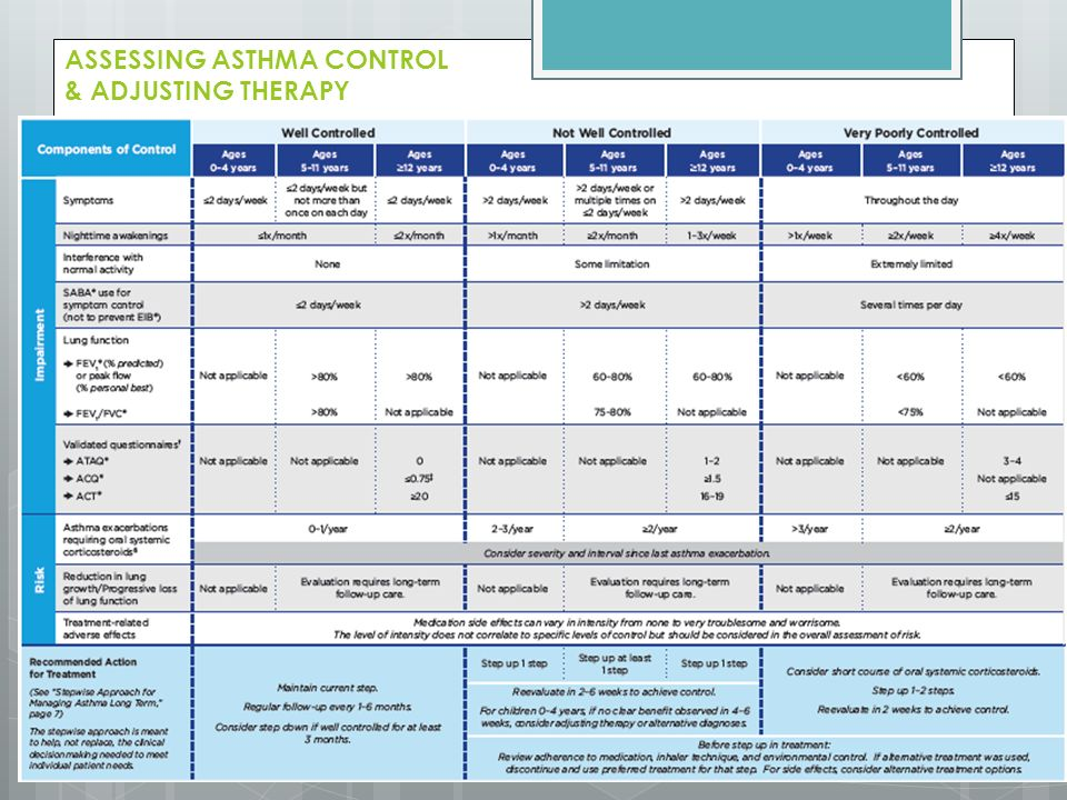 ASSESSING ASTHMA CONTROL & ADJUSTING THERAPY