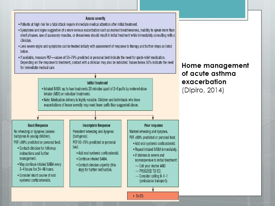 Home management of acute asthma exacerbation (Dipiro, 2014)