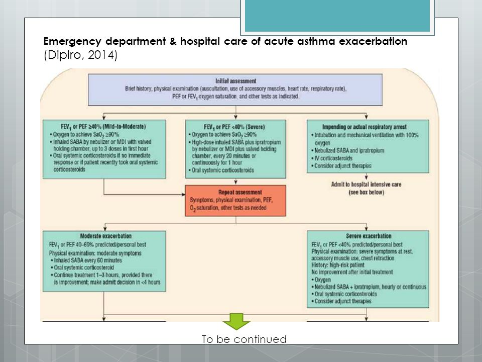 Emergency department & hospital care of acute asthma exacerbation