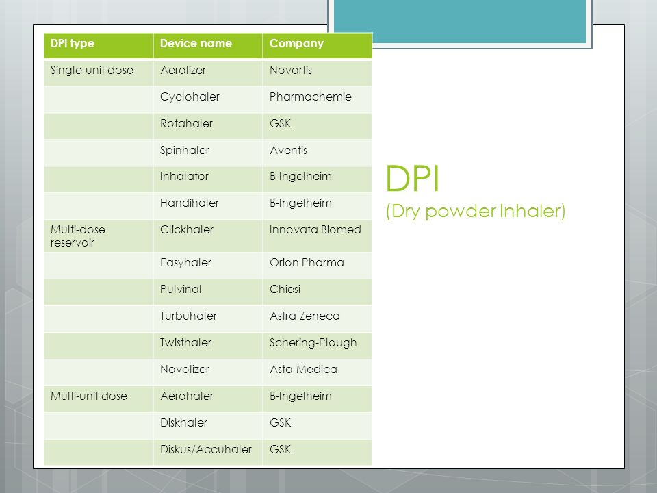 DPI (Dry powder Inhaler)