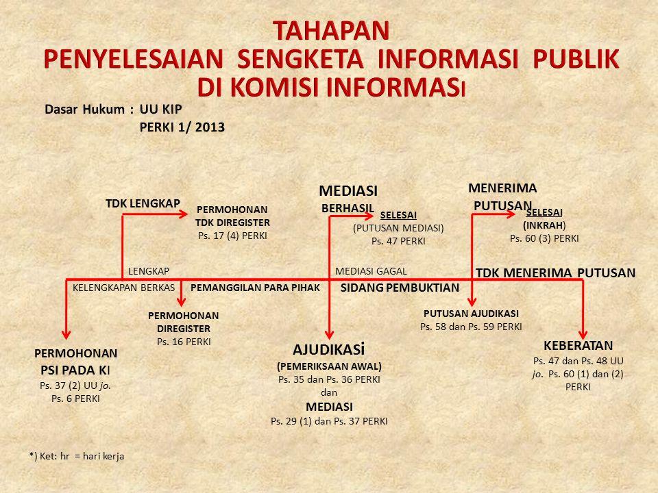 TAHAPAN PENYELESAIAN SENGKETA INFORMASI PUBLIK DI KOMISI INFORMASI