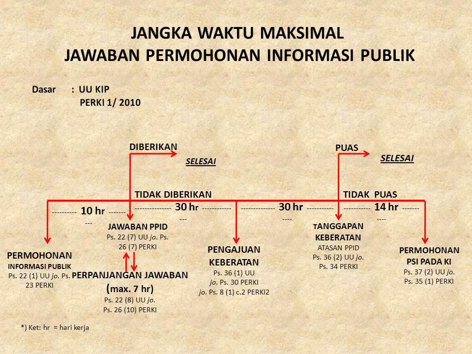 JAWABAN PERMOHONAN INFORMASI PUBLIK PERMOHONAN INFORMASI PUBLIK