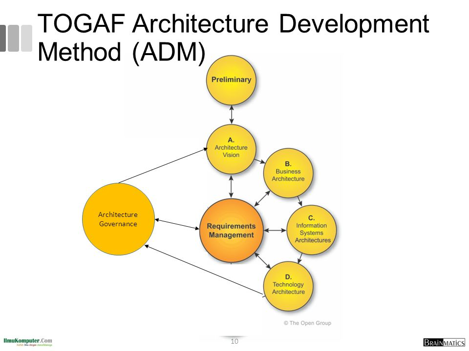 TOGAF Architecture Development Method (ADM)