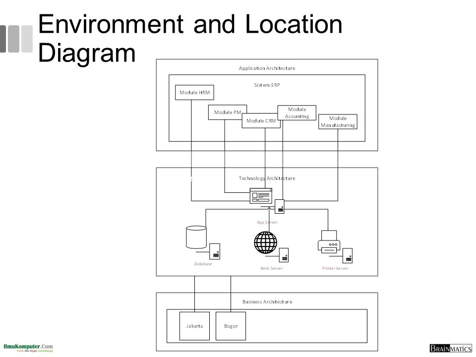 Environment and Location Diagram