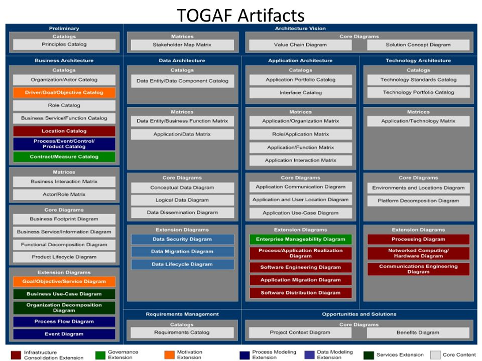TOGAF Artifacts