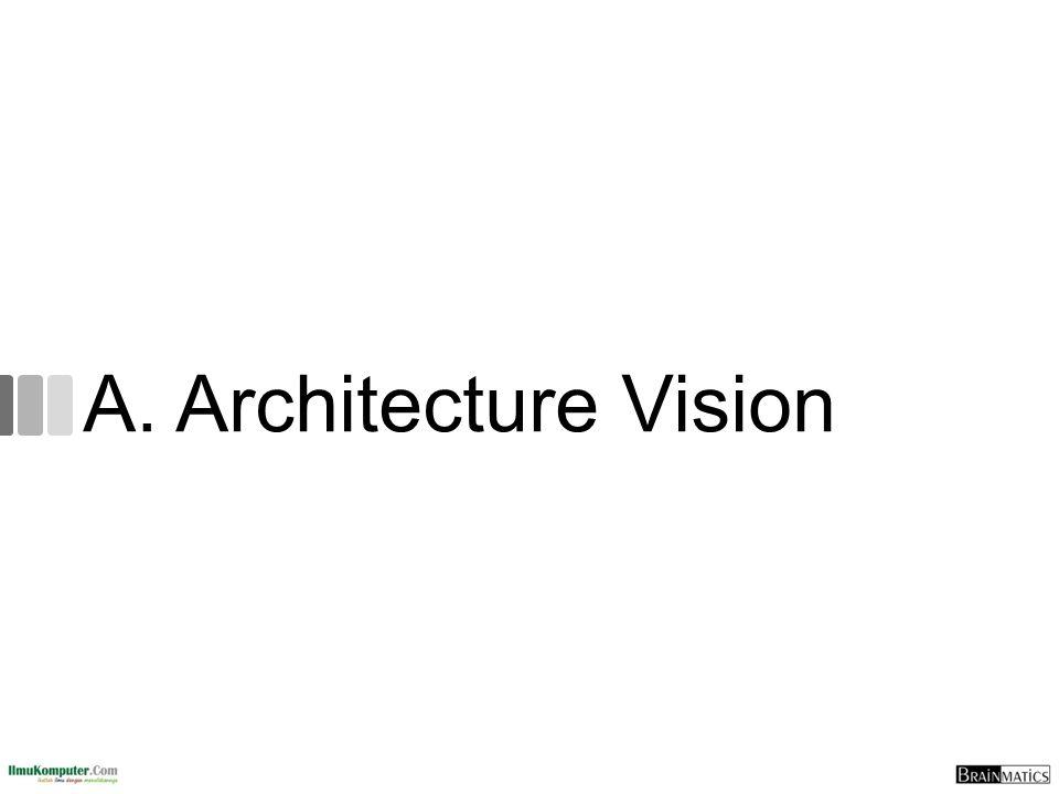 A. Architecture Vision