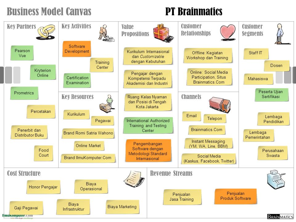 Business Model Canvas PT Brainmatics Cost Structure Revenue Streams