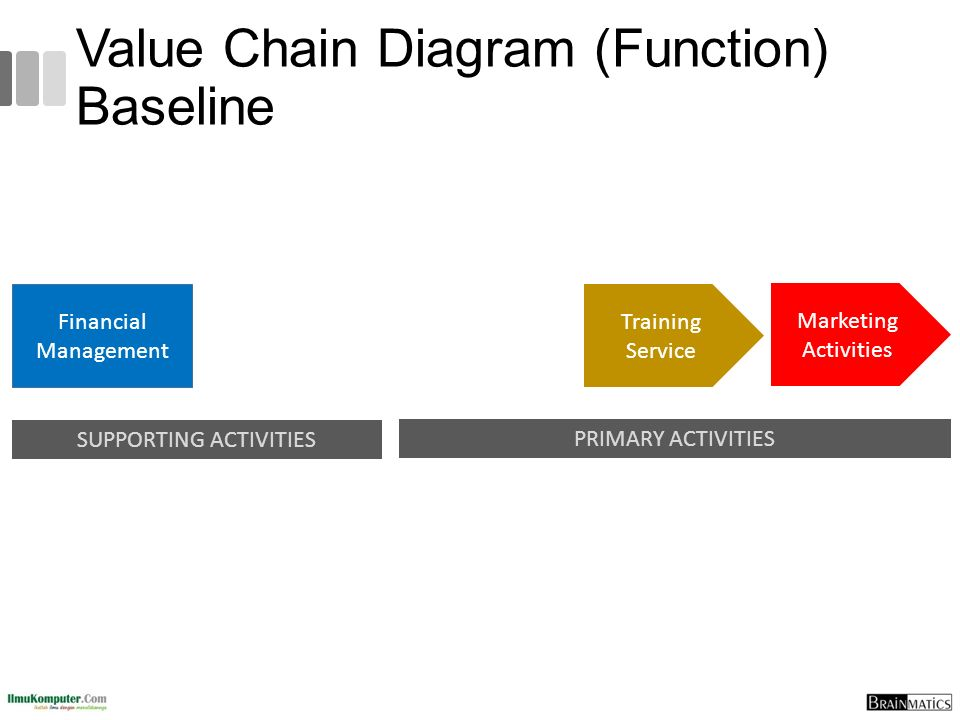 Value Chain Diagram (Function) Baseline
