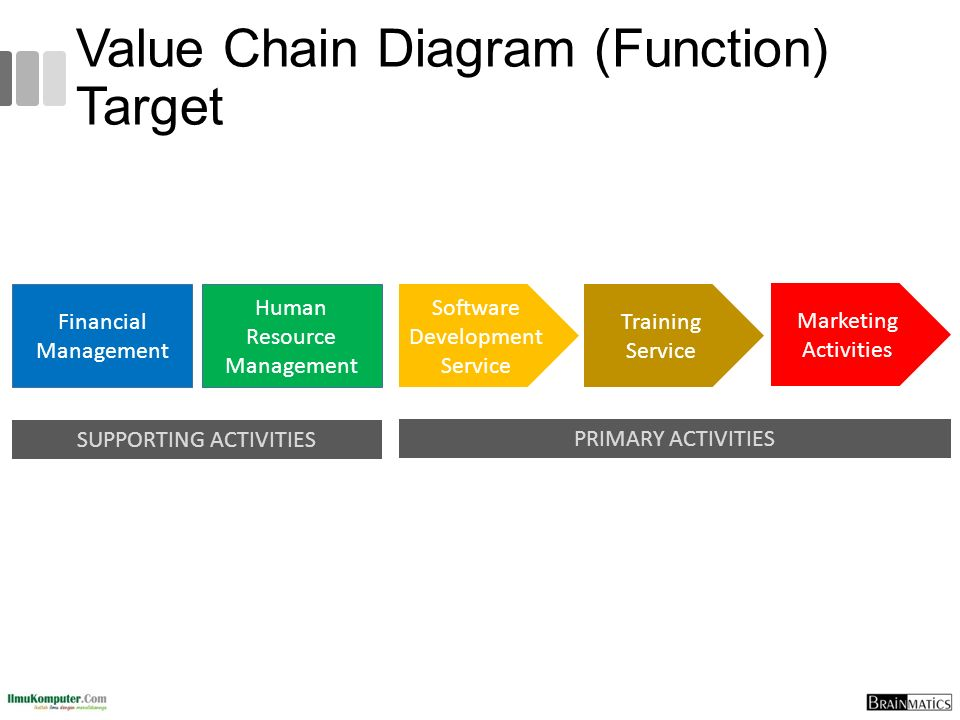 Value Chain Diagram (Function) Target
