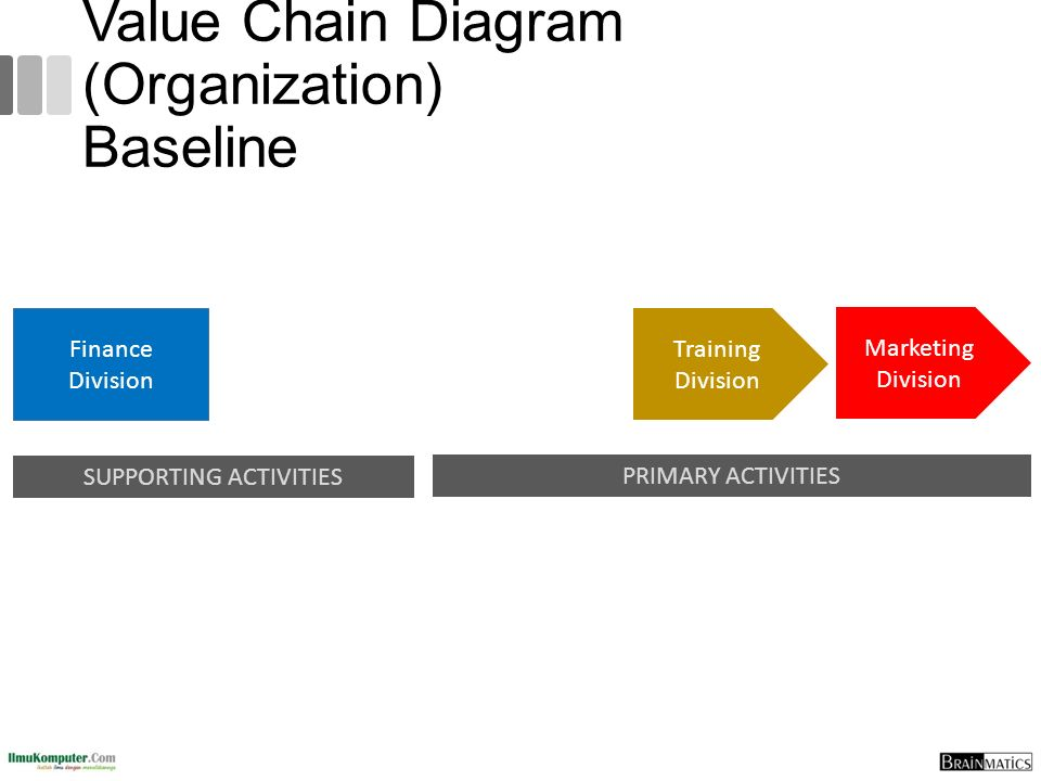 Value Chain Diagram (Organization) Baseline