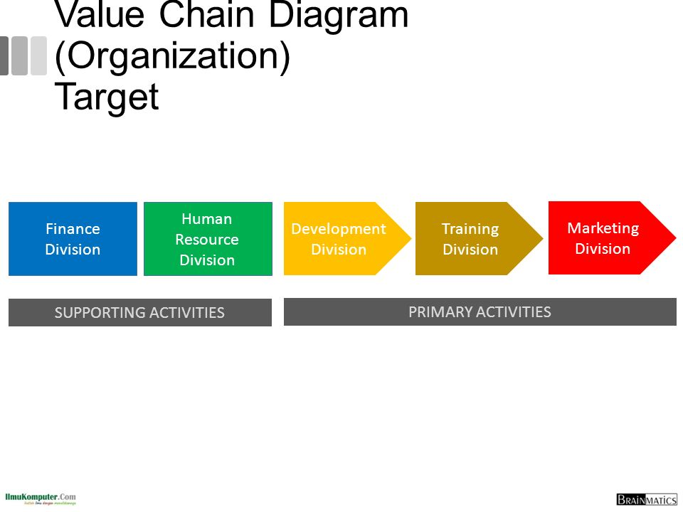 Value Chain Diagram (Organization) Target