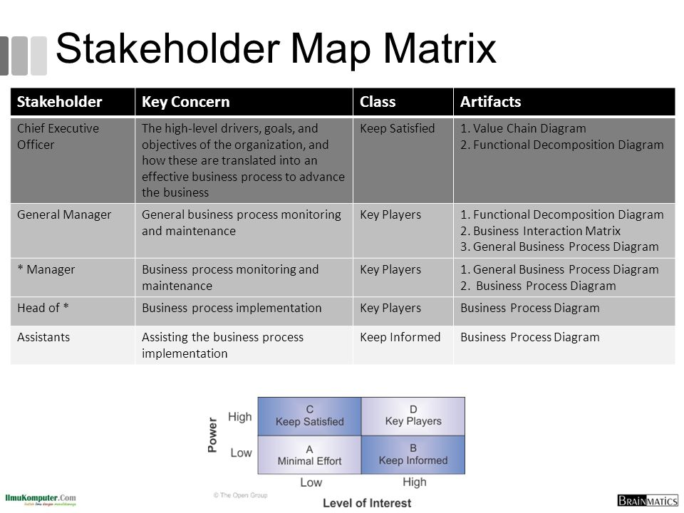 Stakeholder Map Matrix