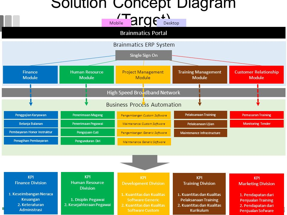 Solution Concept Diagram (Target)