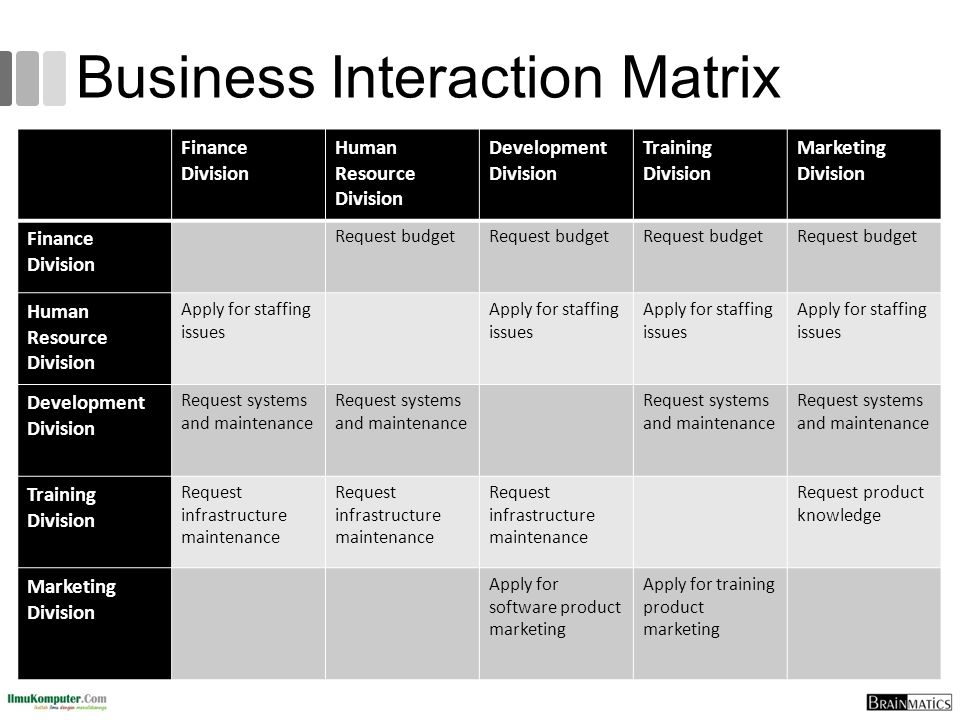 Business Interaction Matrix