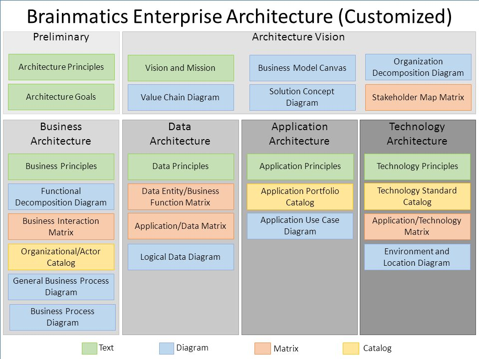 Brainmatics Enterprise Architecture (Customized)