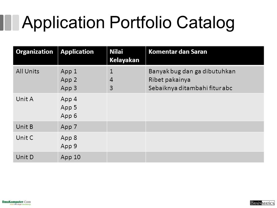 Application Portfolio Catalog