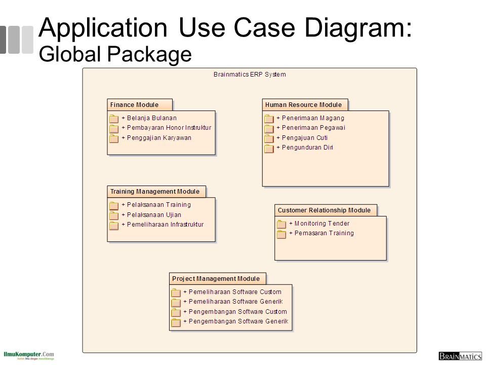 Application Use Case Diagram: Global Package