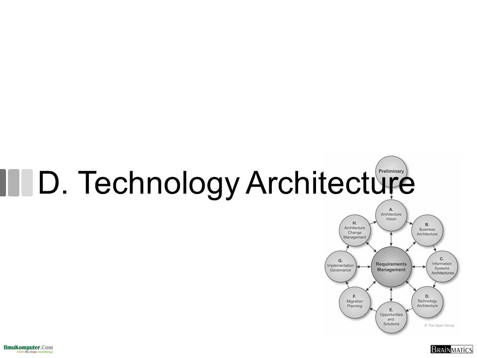 D. Technology Architecture