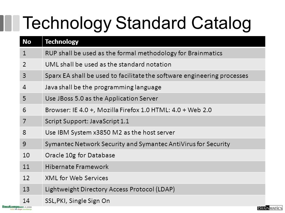 Technology Standard Catalog
