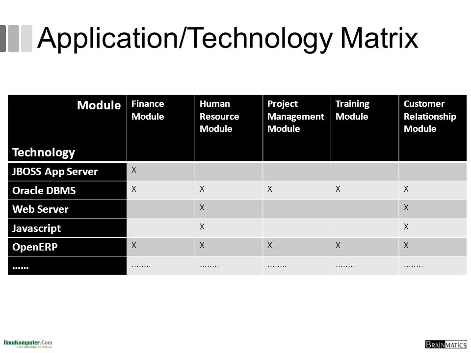 Application/Technology Matrix