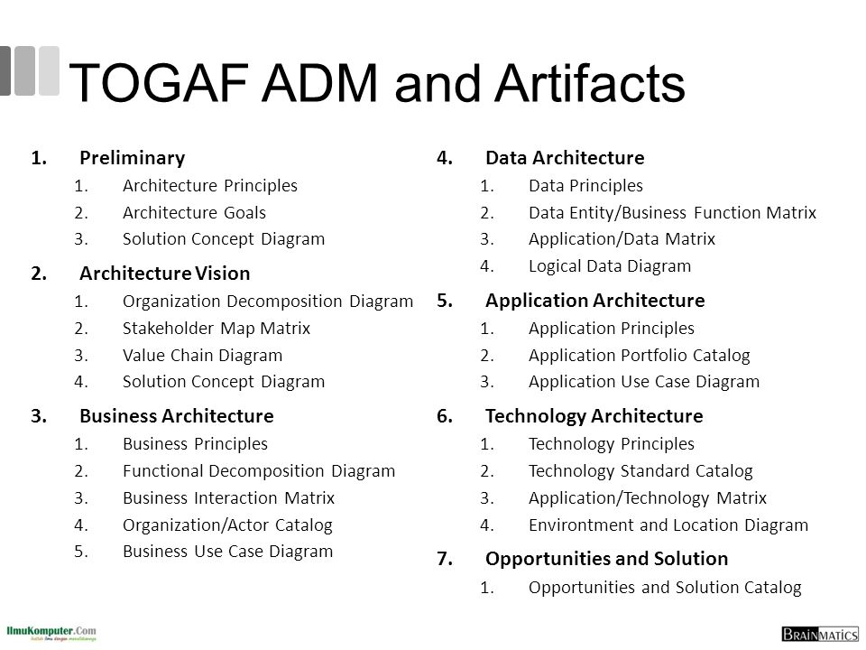 TOGAF ADM and Artifacts