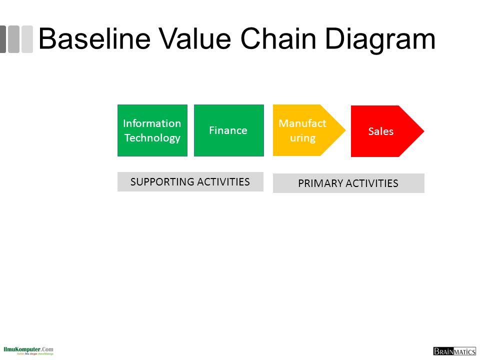Baseline Value Chain Diagram