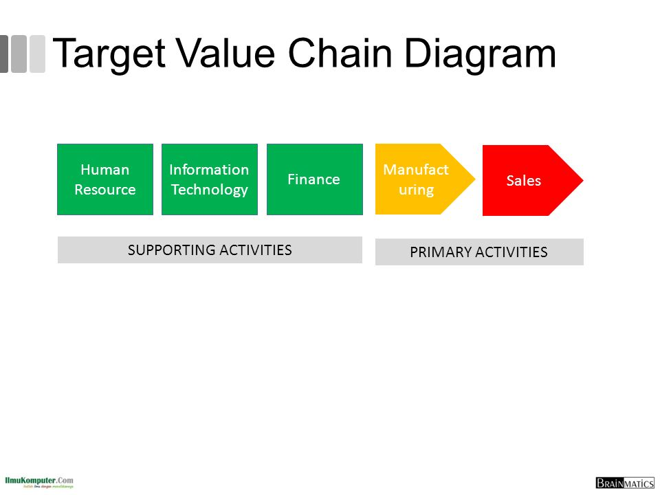 Target Value Chain Diagram