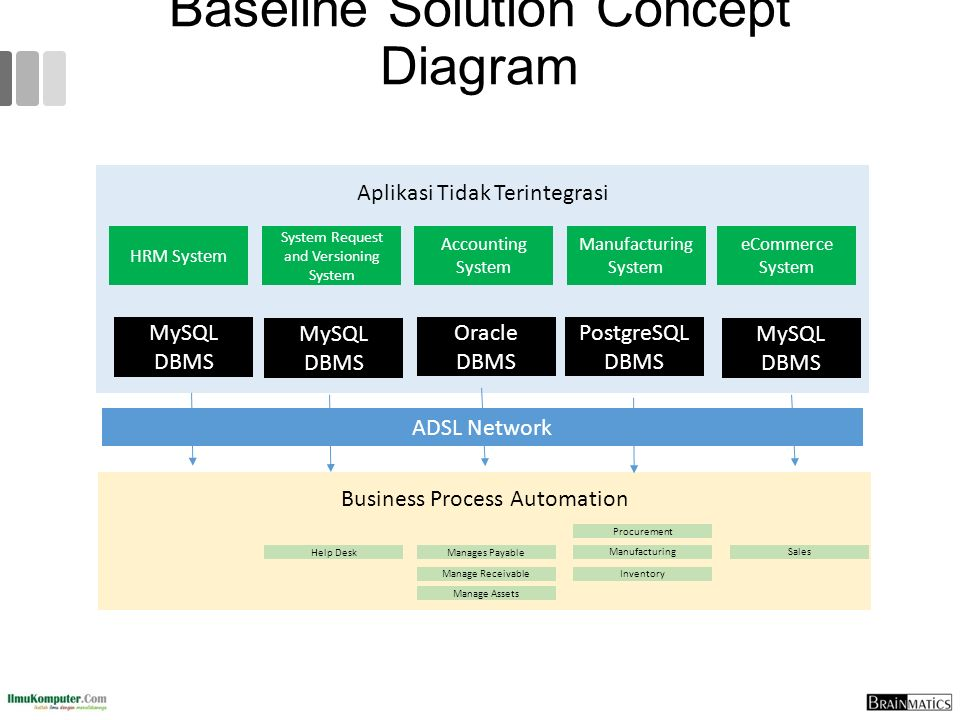 Baseline Solution Concept Diagram
