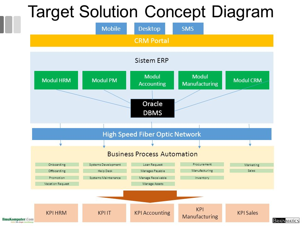 Target Solution Concept Diagram