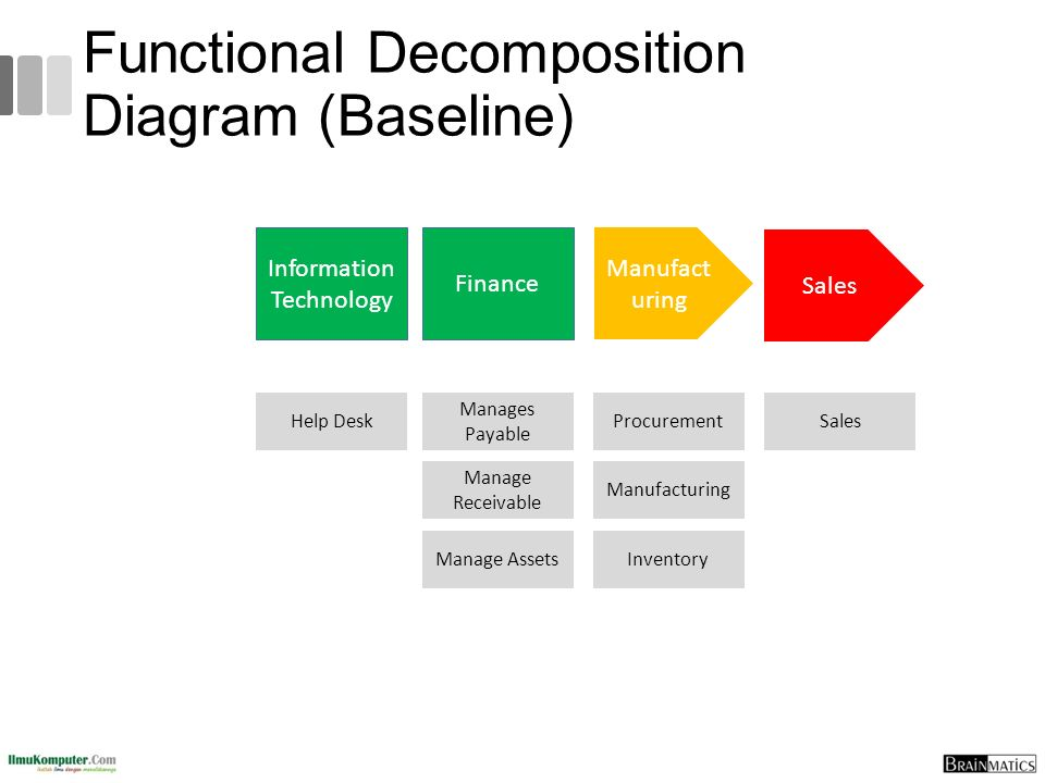 Functional Decomposition Diagram (Baseline)