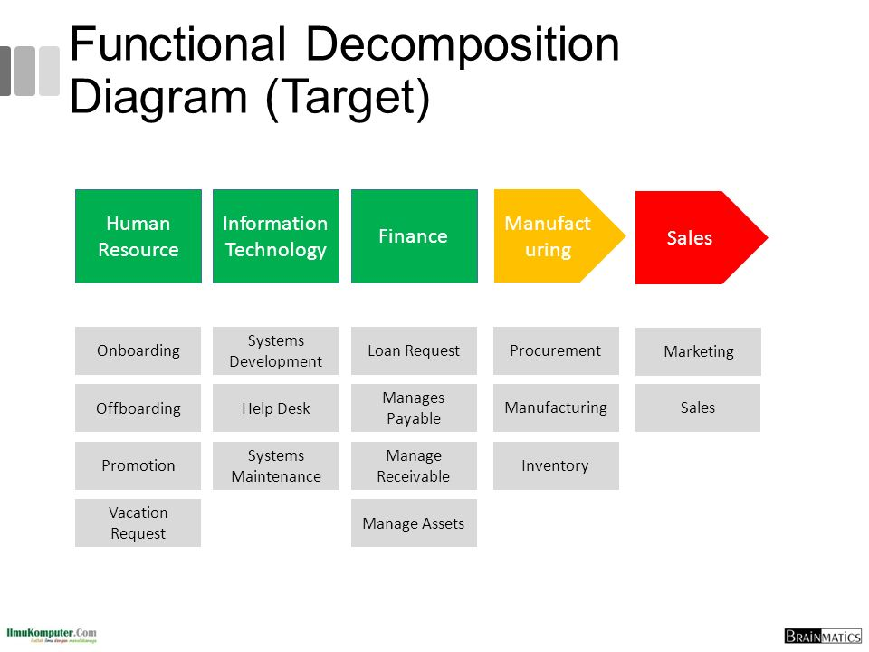 Functional Decomposition Diagram (Target)