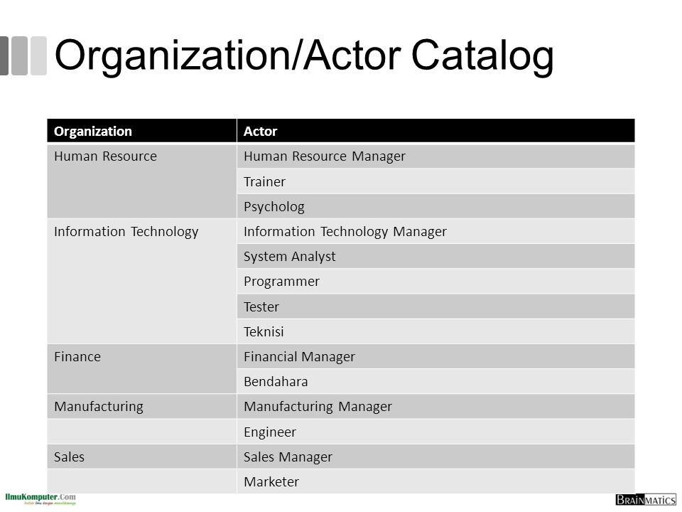 Organization/Actor Catalog