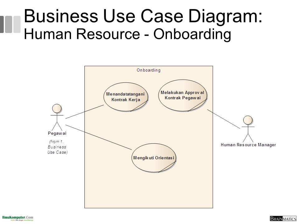 Business Use Case Diagram: Human Resource - Onboarding