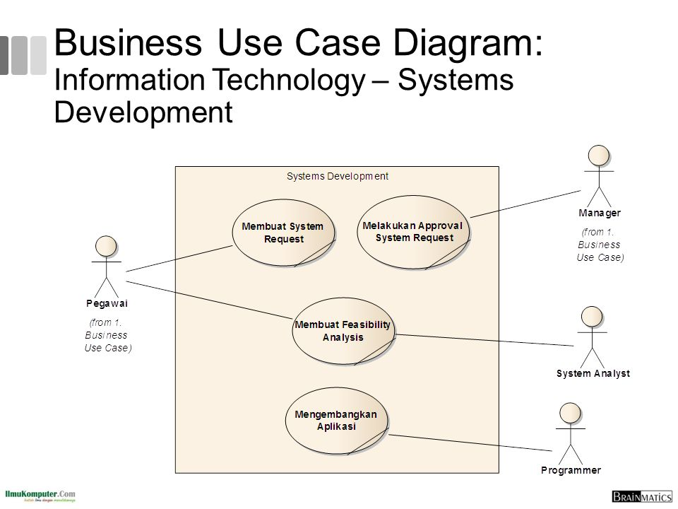Business Use Case Diagram: Information Technology – Systems Development