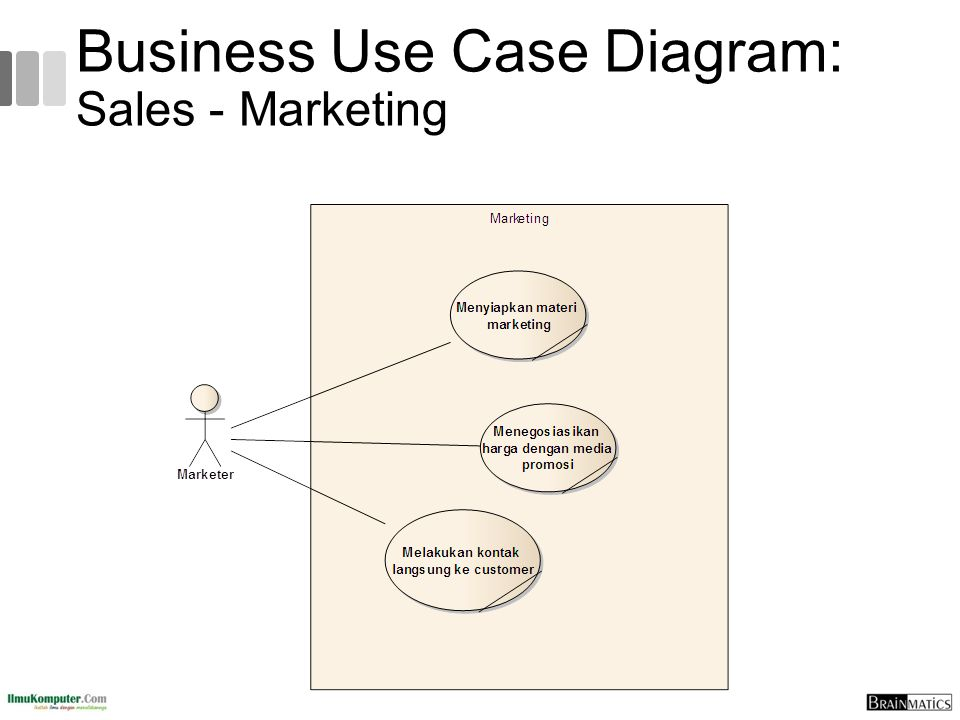 Business Use Case Diagram: Sales - Marketing