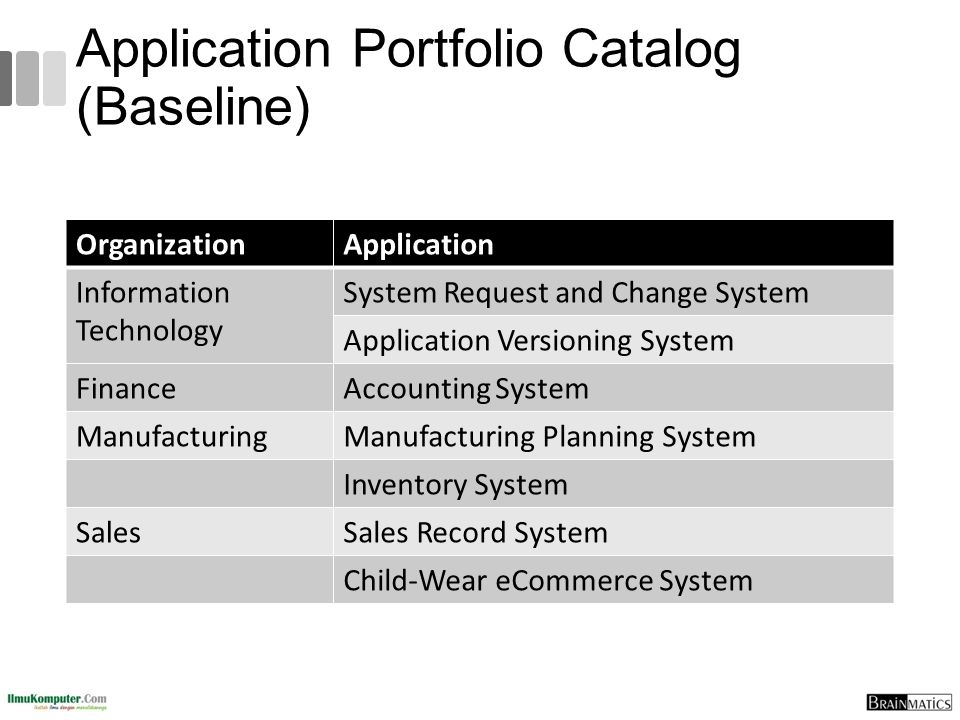 Application Portfolio Catalog (Baseline)