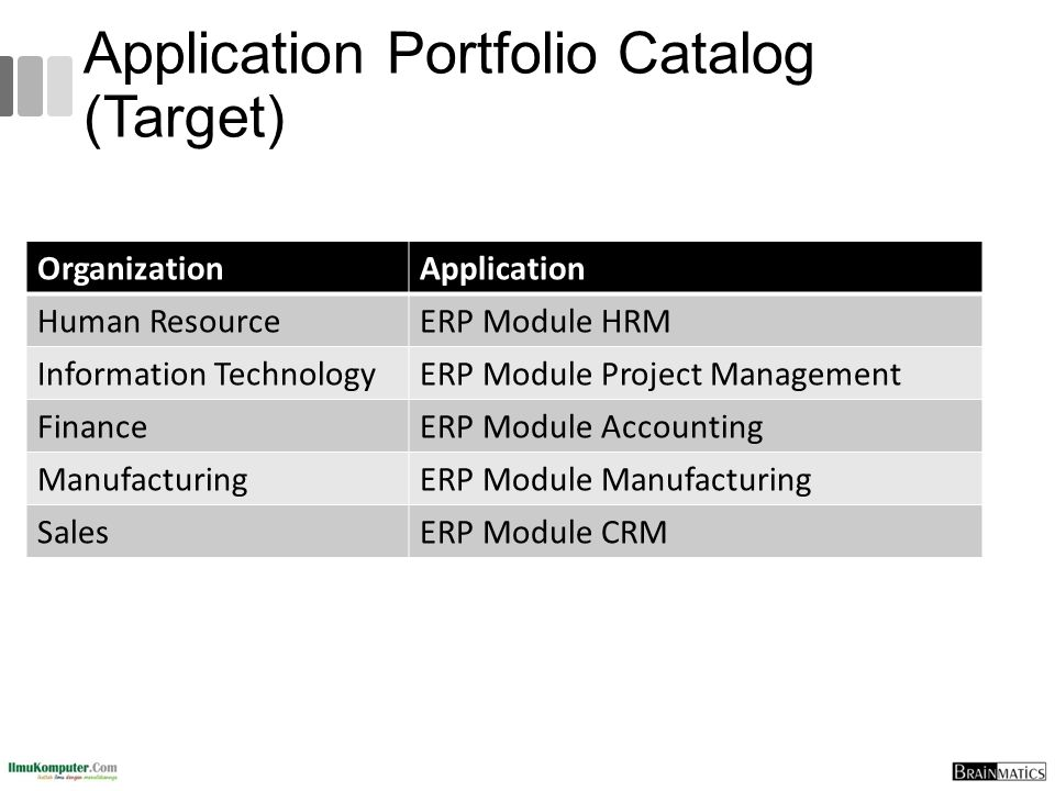 Application Portfolio Catalog (Target)
