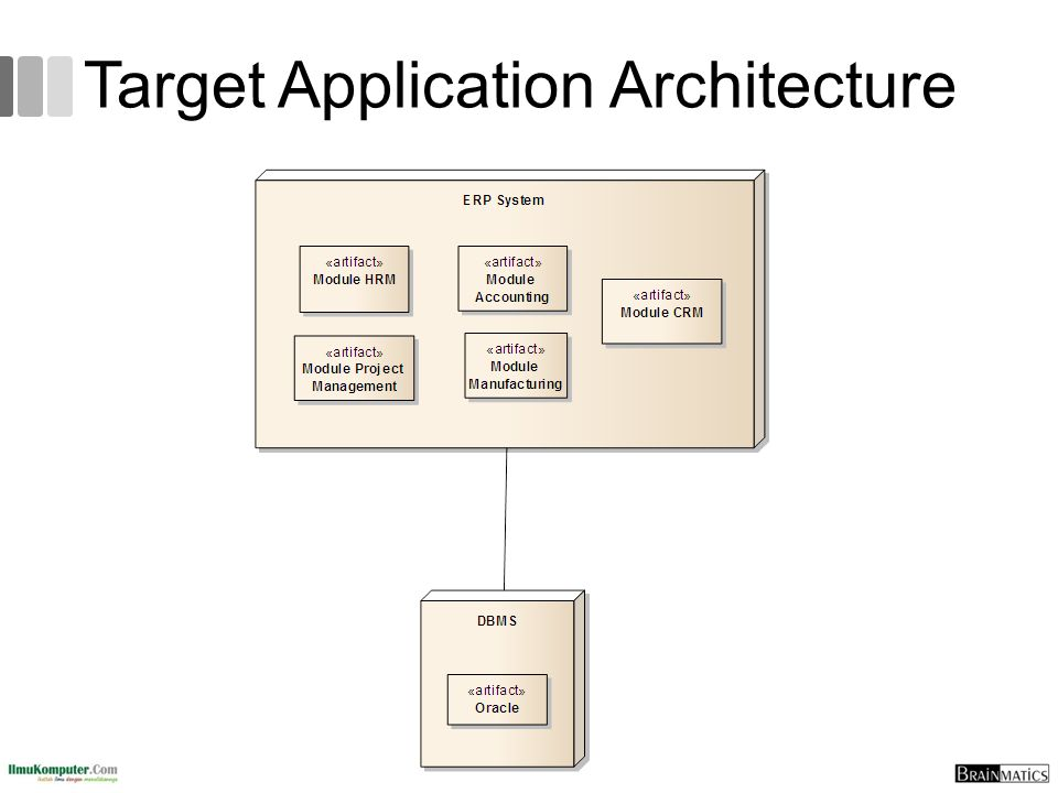 Target Application Architecture
