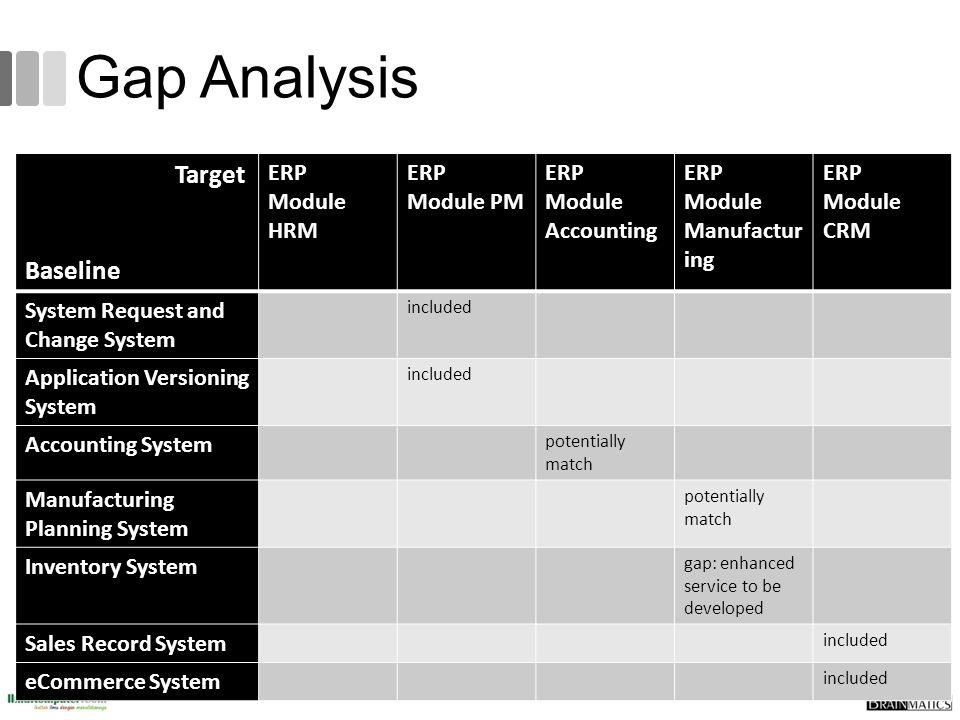Gap Analysis Target Baseline ERP Module HRM ERP Module PM