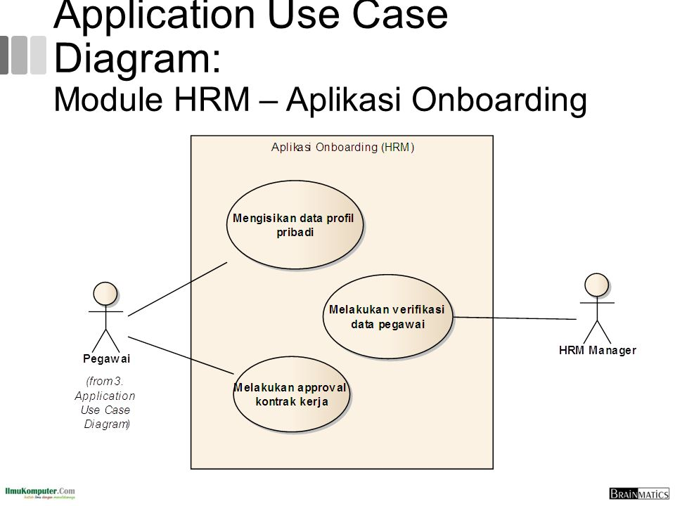 Application Use Case Diagram: Module HRM – Aplikasi Onboarding