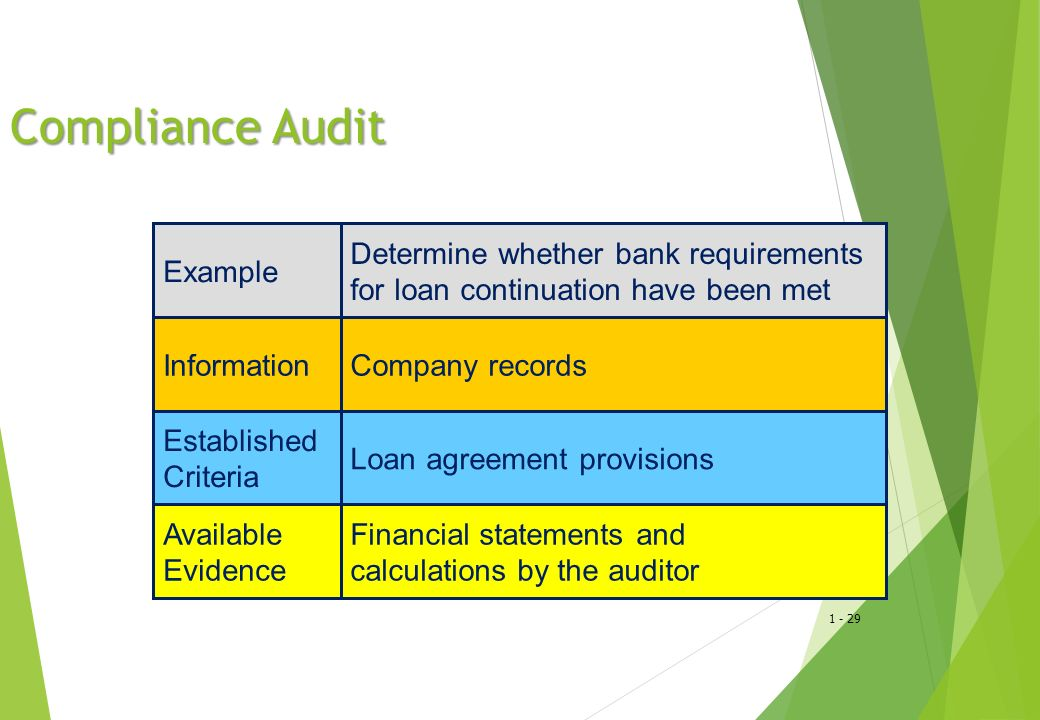 Compliance Audit Example Determine whether bank requirements