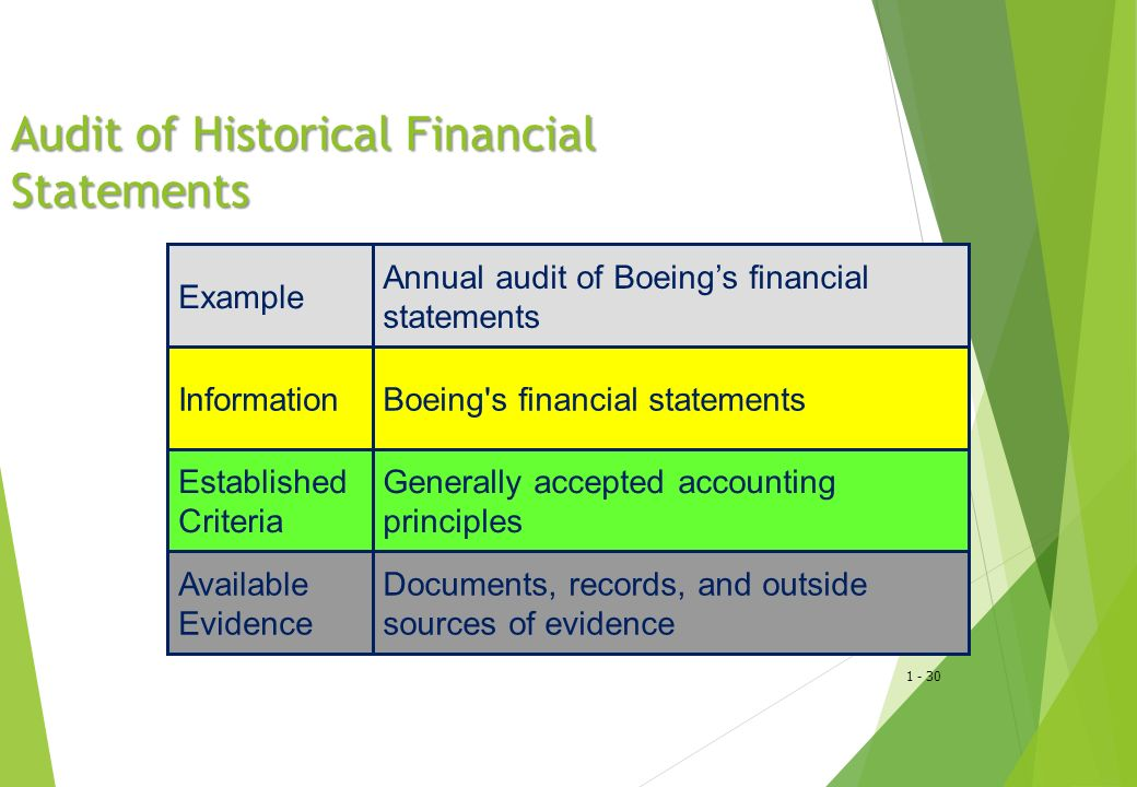 Audit of Historical Financial Statements