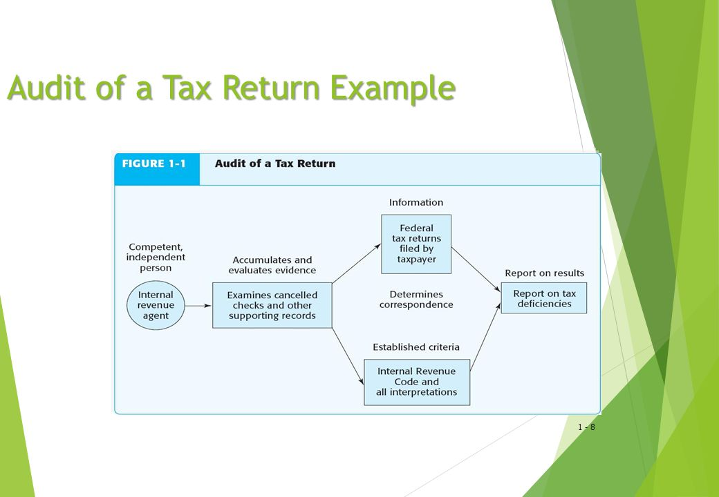 Audit of a Tax Return Example
