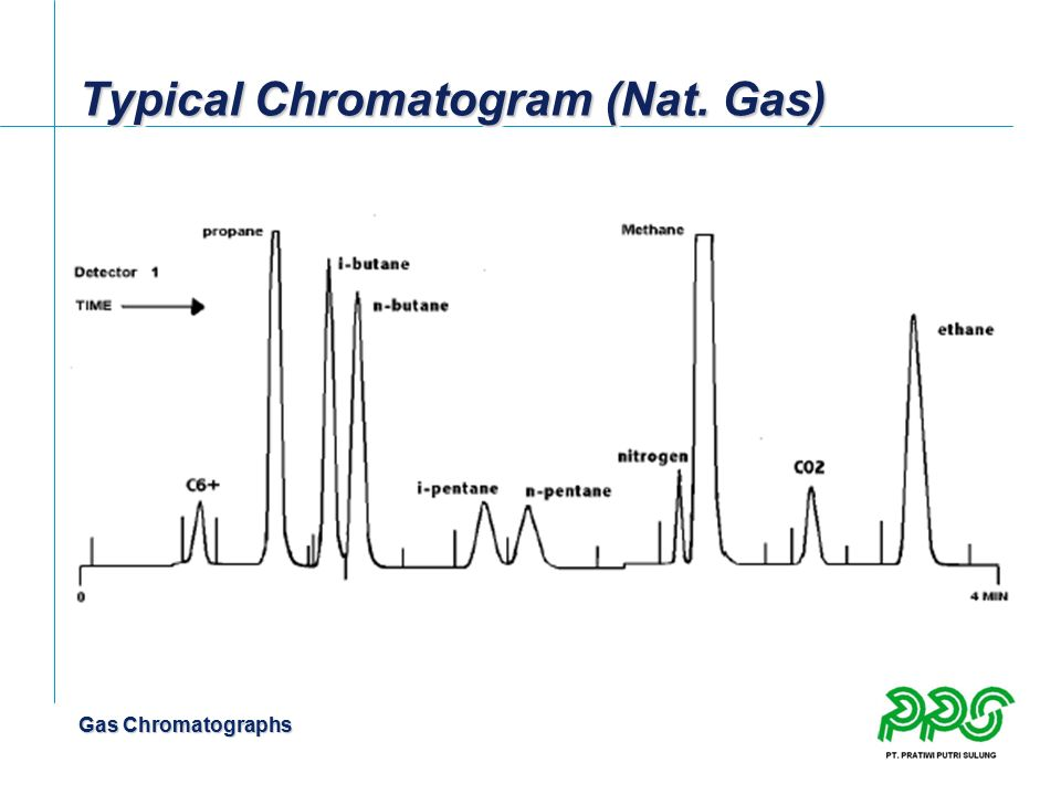Typical Chromatogram (Nat. Gas)
