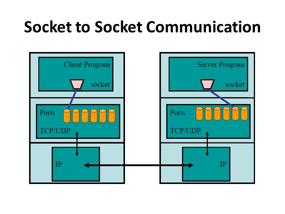 Socket to Socket Communication