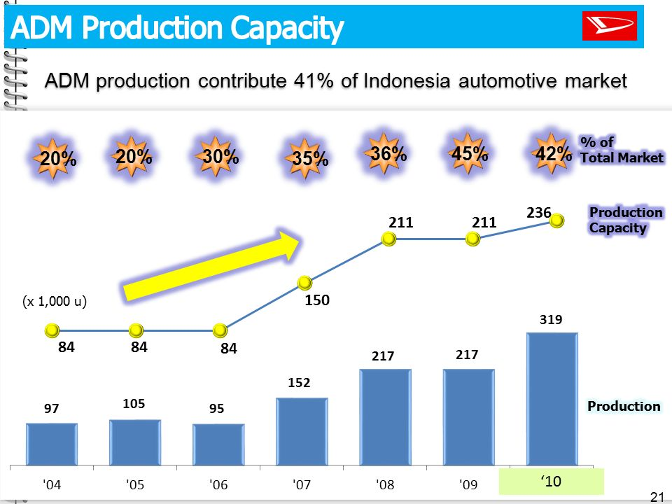 ADM production contribute 41% of Indonesia automotive market