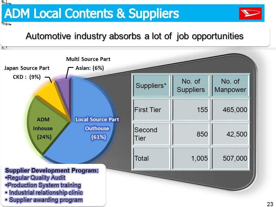 Automotive industry absorbs a lot of job opportunities
