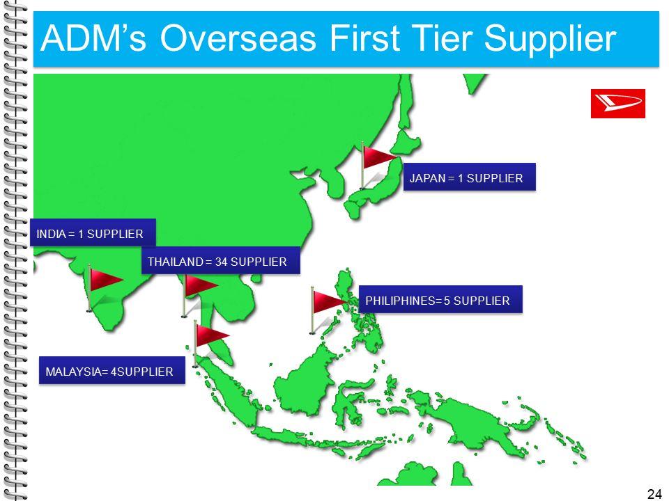 ADM's Overseas First Tier Supplier