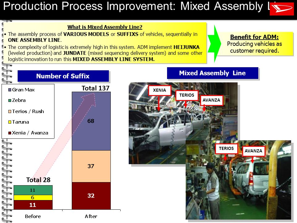 Production Process Improvement: Mixed Assembly Line
