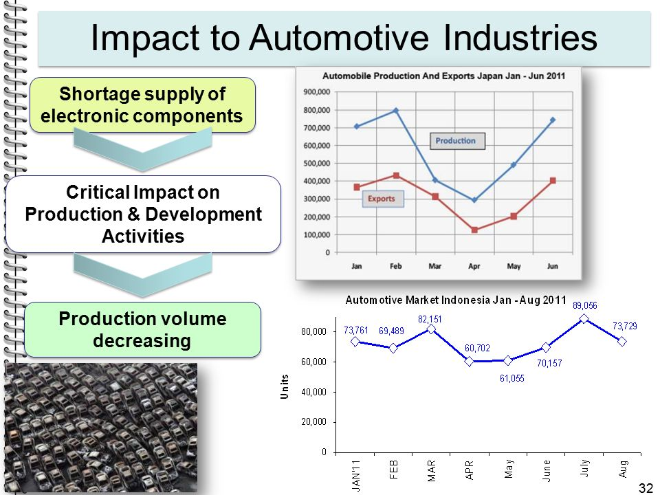 Impact to Automotive Industries